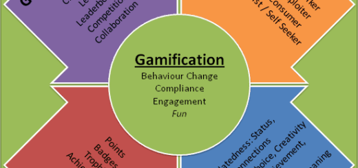 What is gamification 520x245 Gamification 2 Years On what is it now why is it still important