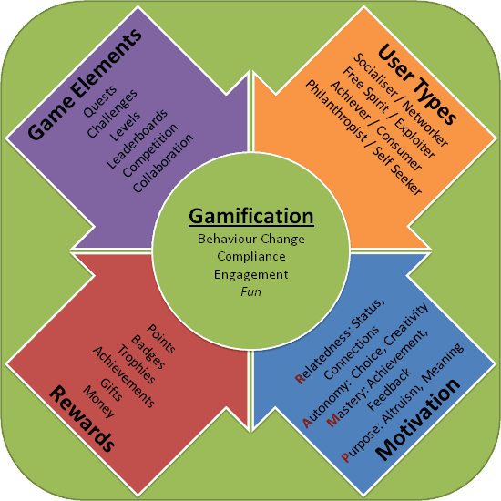 What is gamification Gamification 2 Years On what is it now why is it still important
