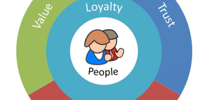 3 steps 720x340 A Formulaic Approach to Loyalty 8211 the 4 Keys