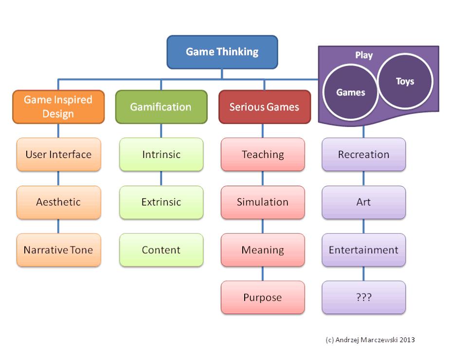 Game Thinking 3