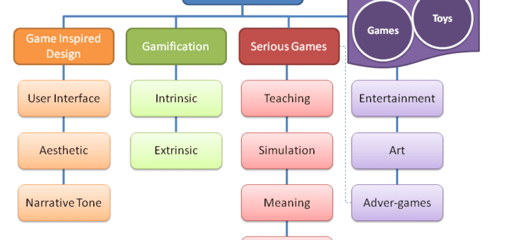 Game Thinking 4 720x340 Is it gamification if 8230