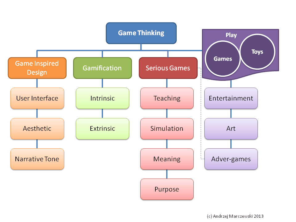 Game Thinking   Breaking it Down gaming gamification