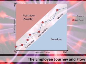 Employee journey 300x224 employee journey