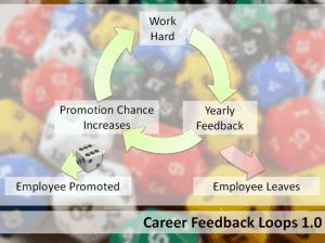 Feedback loops 1 300x224 feedback loops 1
