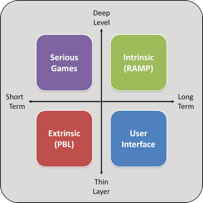 Thin Layer vs Deep Level Gamification gamification