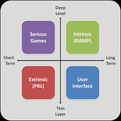 Thin Layer vs Deep Level Gamification