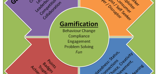 What is gamification 520x245 Collection of gamification thoughts from the last few weeks