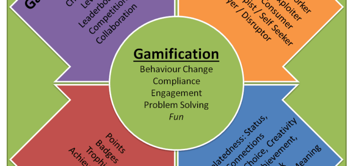 What is gamification 720x340 Collection of gamification thoughts from the last few weeks