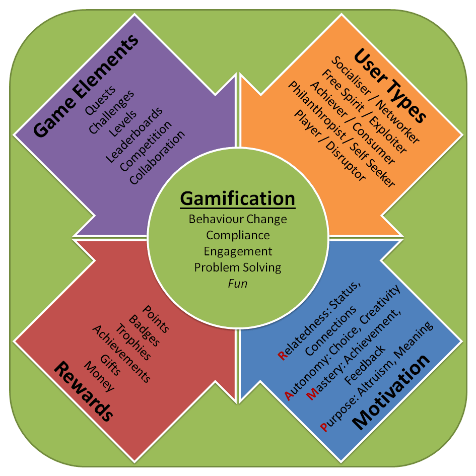 What is gamification Collection of gamification thoughts from the last few weeks