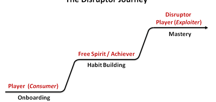 Disruptor journey 720x340 Gamification Overjustification Effect and Cheating