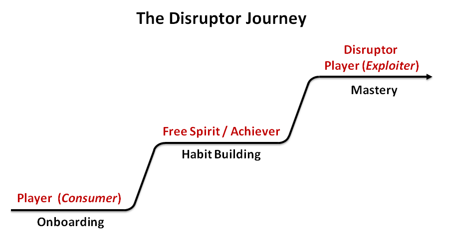 Disruptor journey Gamification Overjustification Effect and Cheating