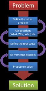 Problem solving 152x300 problem solving