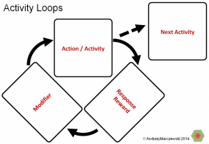 Activity Loops 1 300x2071 Gamification Cards More Ways to Play