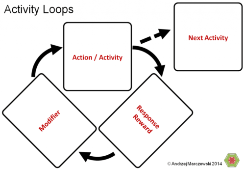 Activity Loops 11 500x346 Activity Loops 11 png