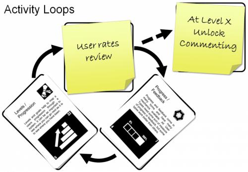 Activity Loops Example 500x346 Activity Loops Example