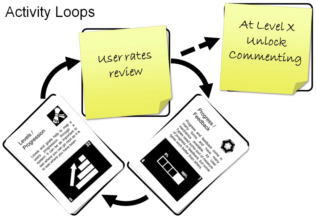 Activity Loops in Gamification gamification