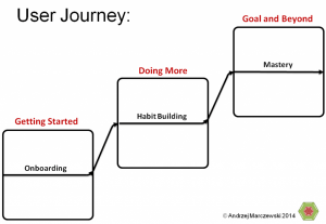 User Journey Board