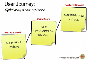 User Journey Example