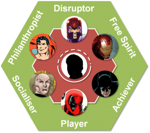 User Types Superhero Archetypes