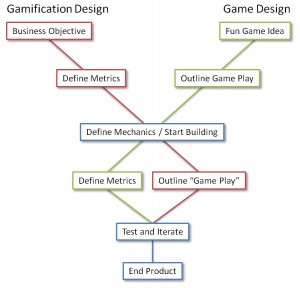 Game design vs gamification 2 300x288 game design vs gamification 2