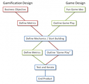Gamification vs game design 300x285 gamification vs game design