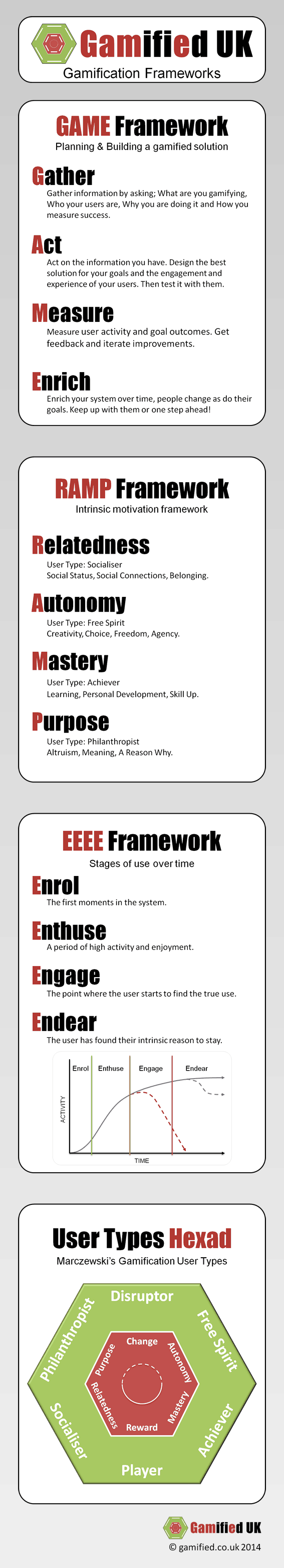 A Simple Gamification Framework / Cheat Sheet