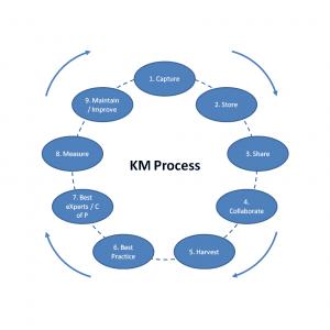 Km process 300x300 km process