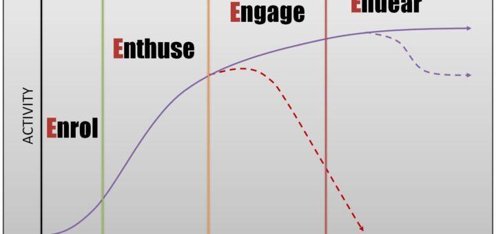 20140501 205118 720x340 The EEEE User Journey Framework
