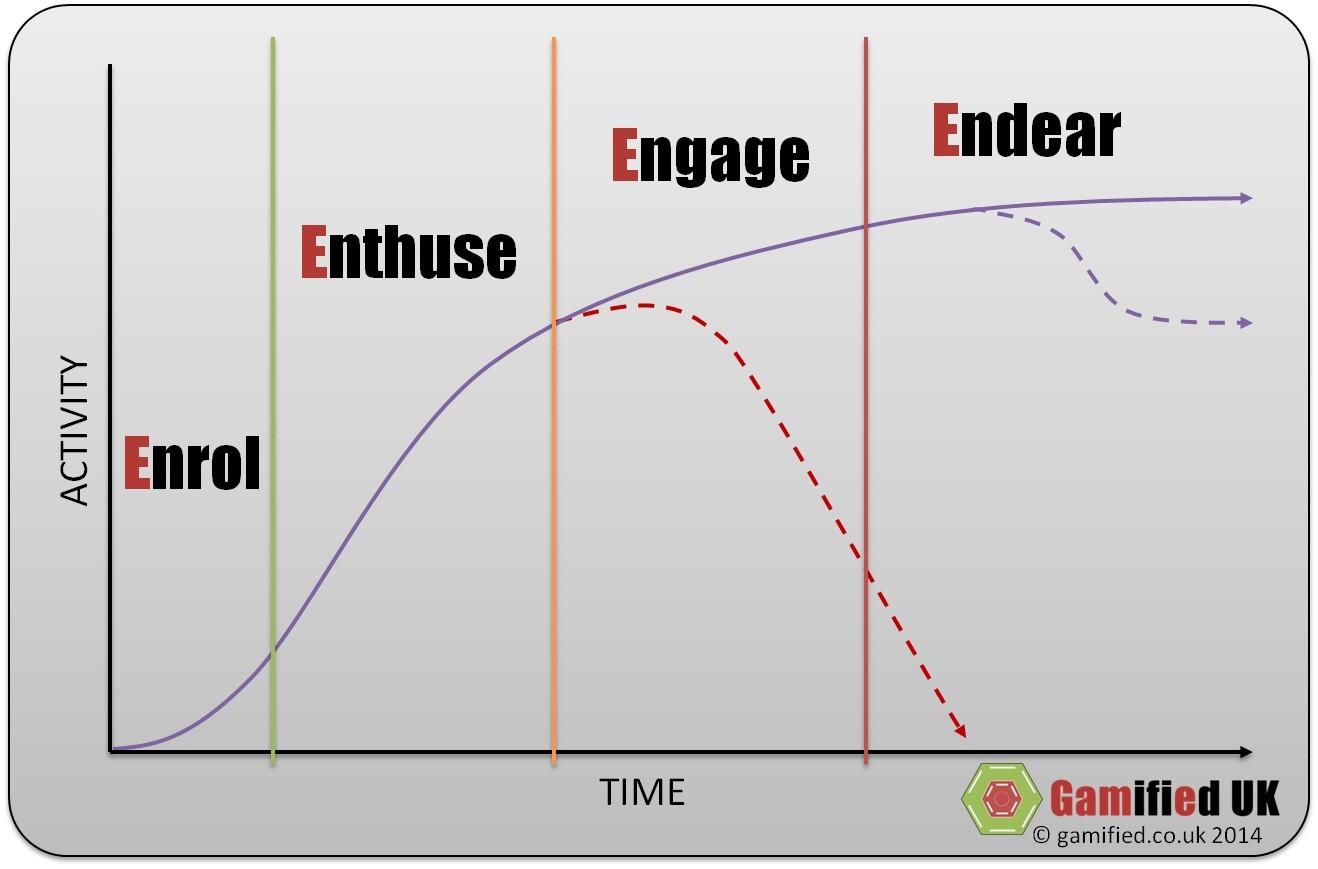 20140501 205118 The EEEE User Journey Framework