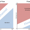 The Flow Shift and Bounce