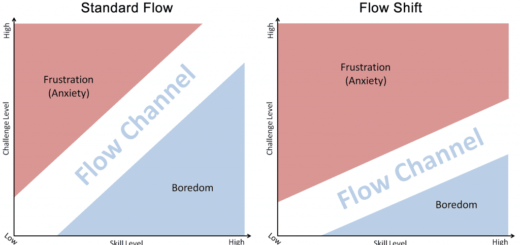 Flow shift 520x245 The Flow Shift and Bounce