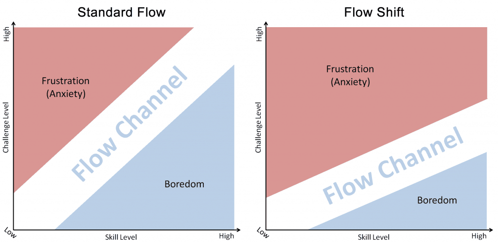 Flow shift The Flow Shift and Bounce