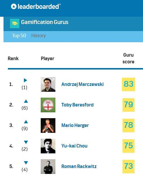 The Gamification Gurus Leaderboard - A bit of Fun!