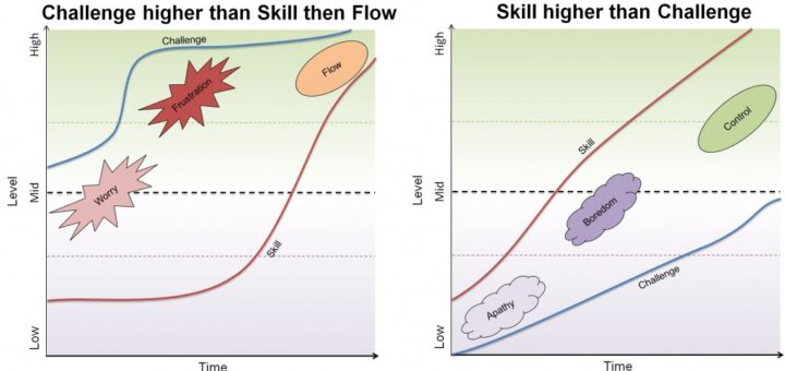 CvSoT Flow and other points v3 720x340 Flow 038 gamification a misunderstanding