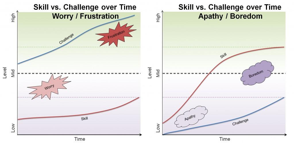 CvSoT frustration vs boredom 2