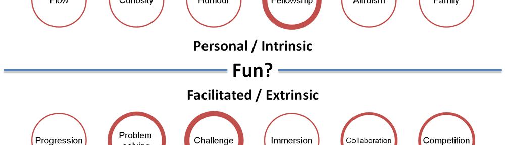 Fun Types Updated 27/08/2014
