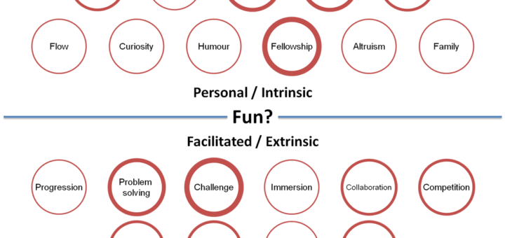 Fun Types 27082014 720x340 Updated Defining fun 8211 some research results