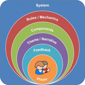 gamification player vs designer