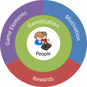Gamification: Pervasive User Centric Design loyalty gamification