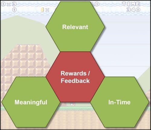 Feedback and rewards e1549640096407 500x433 Feedback and Rewards