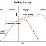Reading Journey