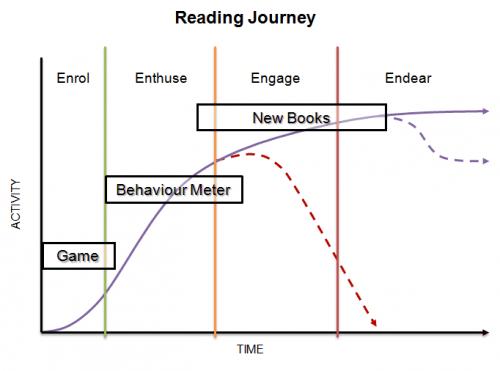 Reading Journey 500x371 Reading Journey