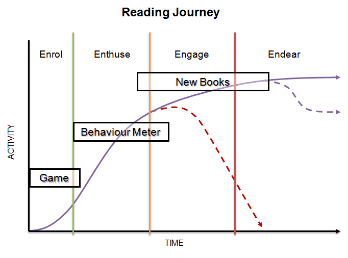 Reading Journey Gamification to encourage my daughter to read more