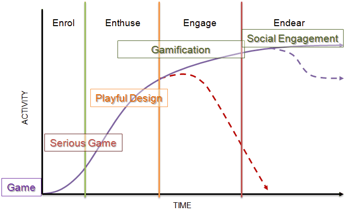 engagement with game thinking