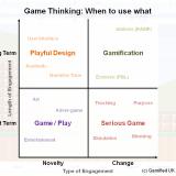 Game Thinking Matrix