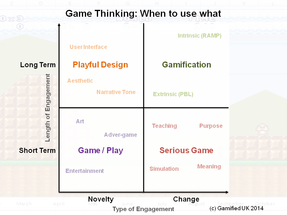 Game Thinking Matrix