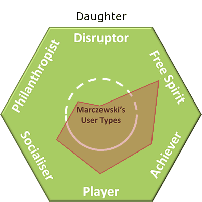 Olivia user type Gamification to encourage my daughter to read more