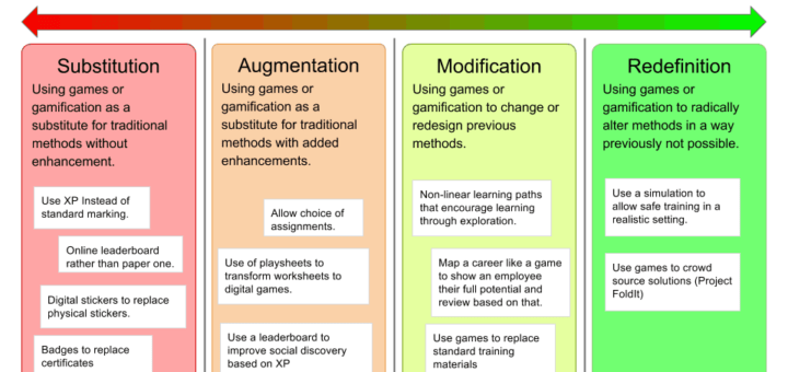 SAMR for Gamification Examples 720x340 4 part SAMR Model to Analyse Gamification