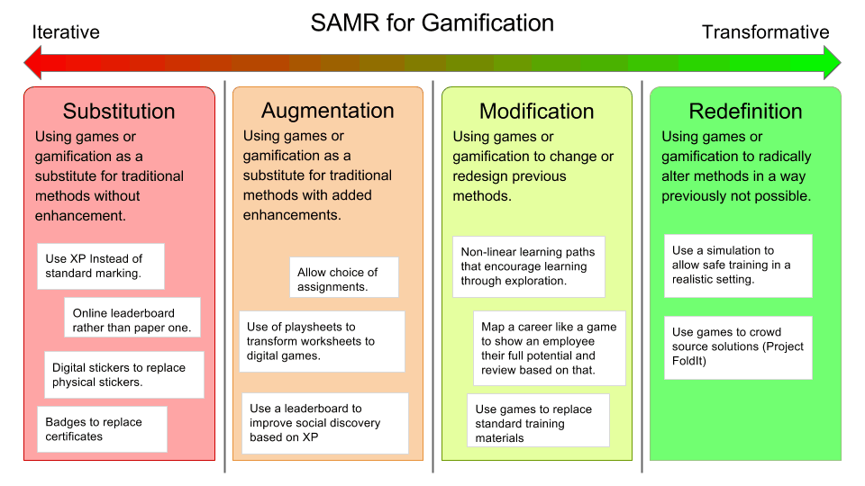 SAMR for Gamification Examples