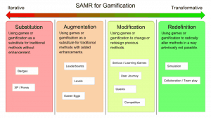 SAMR for Gamification Game Thinking 300x168 SAMR for Gamification Game Thinking